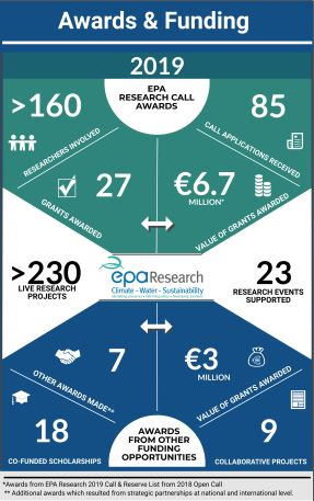 EPA Research Infographic 2019 in Numbers